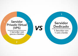 Diferencia Servidor Privado y Servidor Dedicado